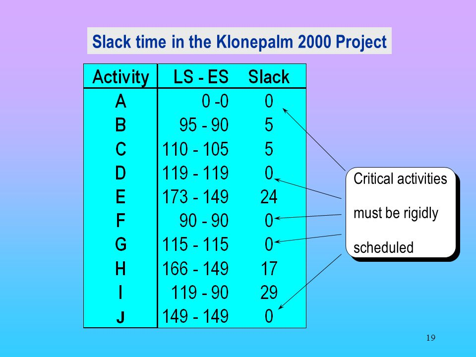 Slack time in the Klonepalm 2000 Project