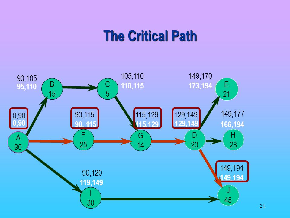 The Critical Path J 105,110 149,170 90,105 95,110 B B 15 C 5 C 110,115