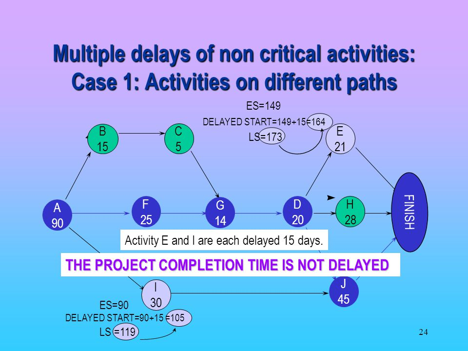 Multiple delays of non critical activities: Case 1: Activities on different paths