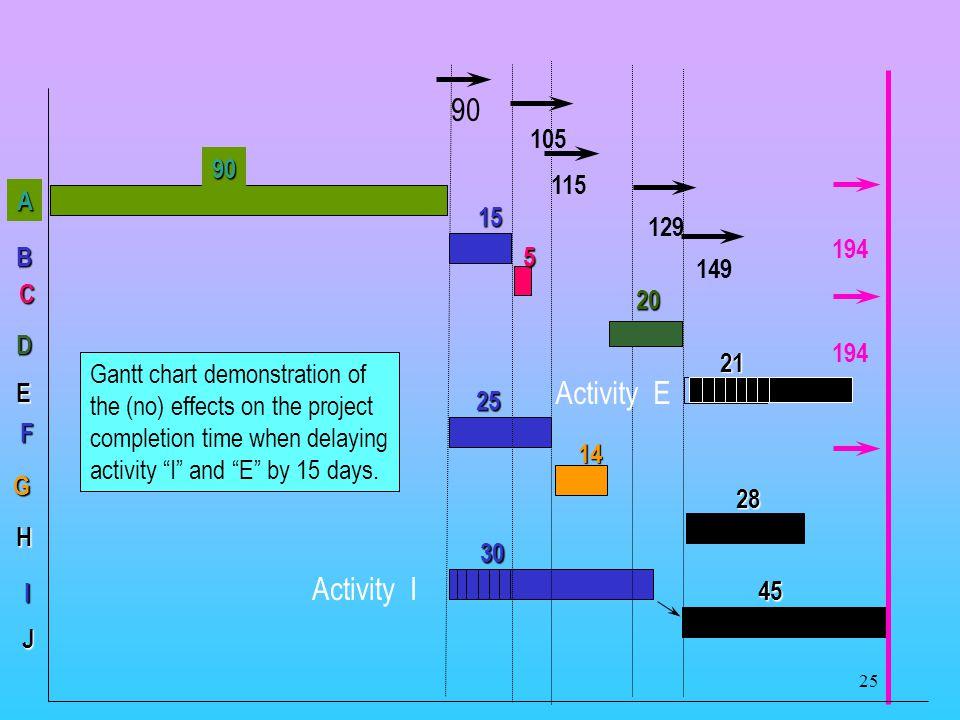 90 Activity E Activity I 105 115 129 149 A 90 194 B 15 C 5 D 20 21