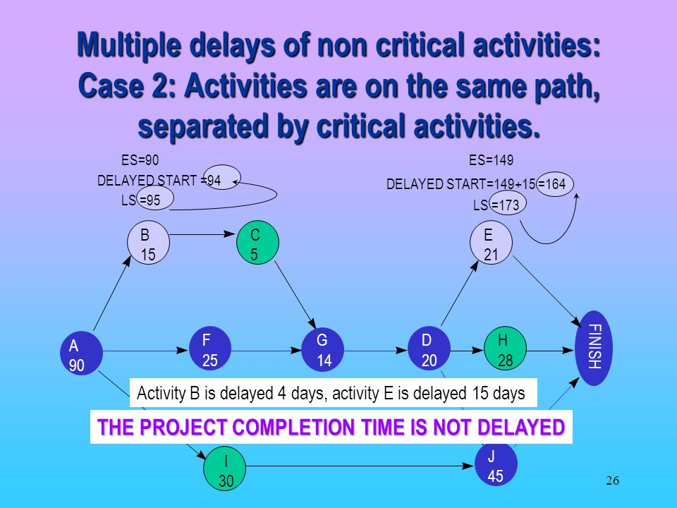 Multiple delays of non critical activities: Case 2: Activities are on the same path, separated by critical activities.