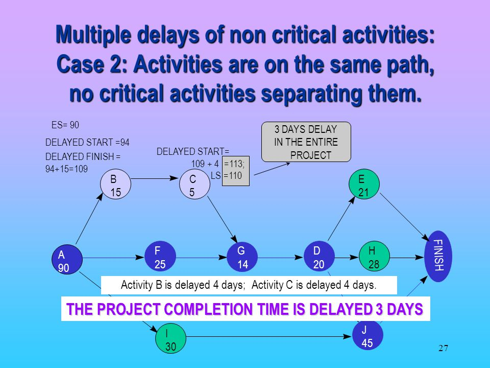Activity B is delayed 4 days; Activity C is delayed 4 days.