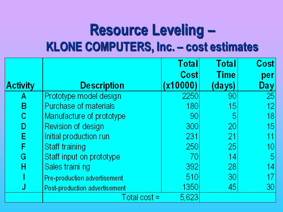 Resource Leveling – KLONE COMPUTERS, Inc. – cost estimates