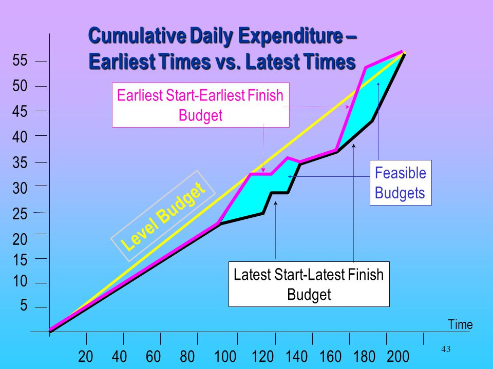 Cumulative Daily Expenditure – Earliest Times vs. Latest Times