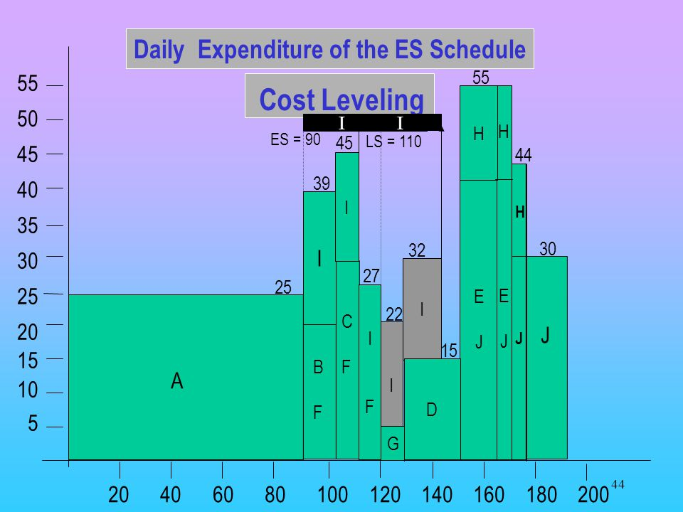 Daily Expenditure of the ES Schedule