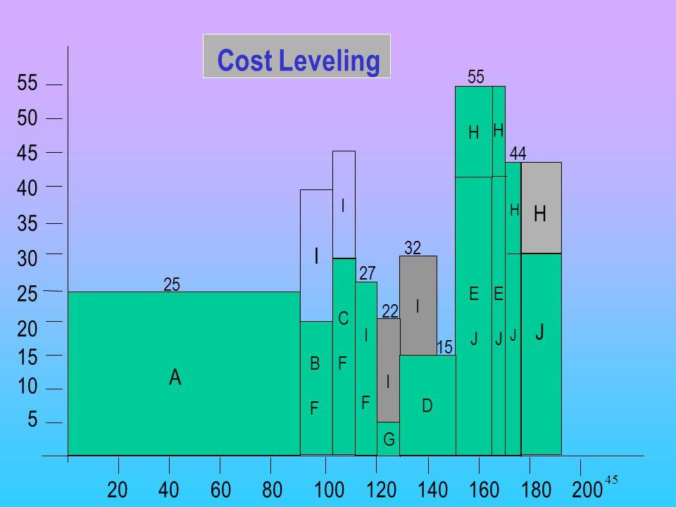 Cost Leveling 55. 50. 45. 40. 35. 30. 25. 20. 15. 10. 5. 55. H. E. J. H. 44. I. E.