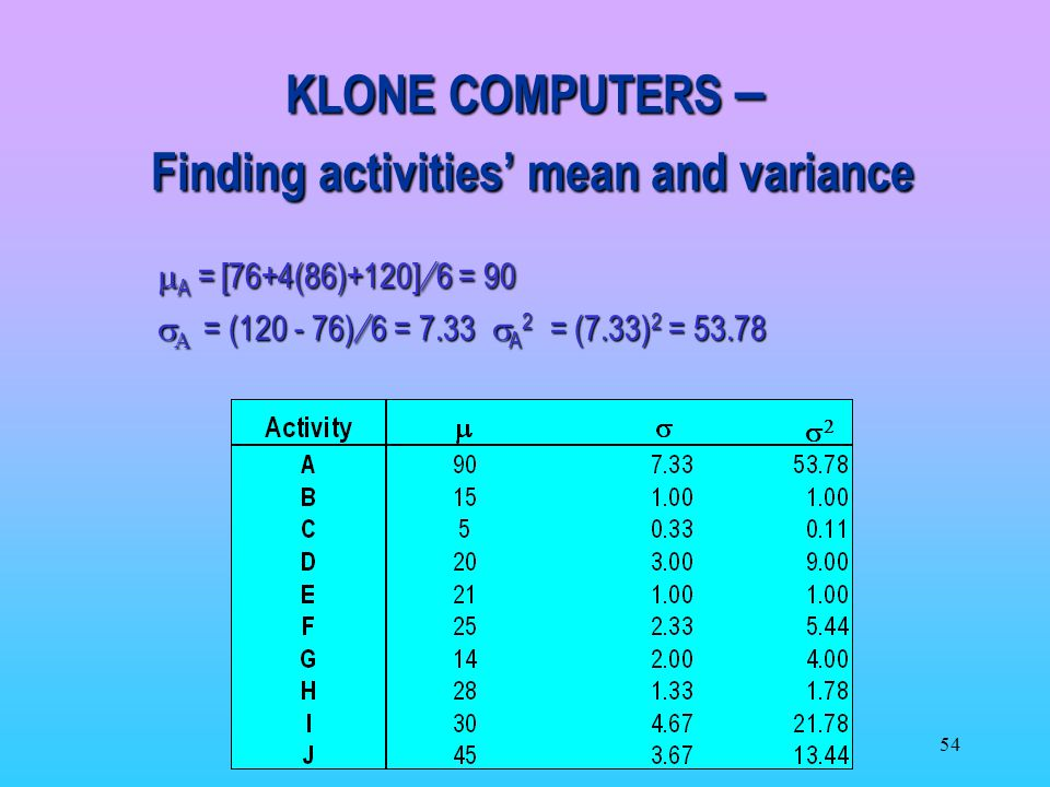 KLONE COMPUTERS – Finding activities' mean and variance
