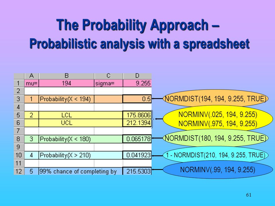 The Probability Approach – Probabilistic analysis with a spreadsheet