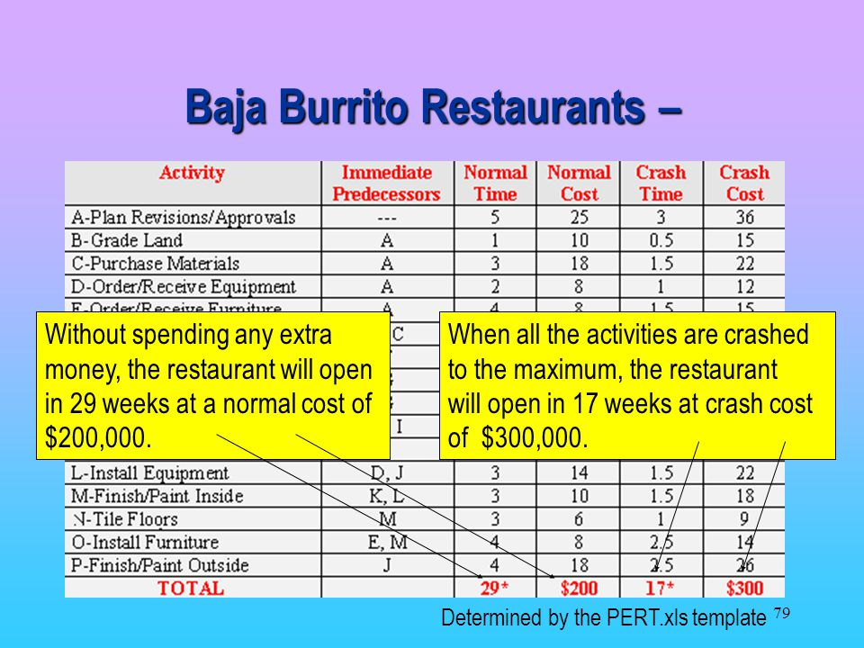 Baja Burrito Restaurants –