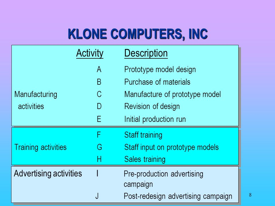 KLONE COMPUTERS, INC Activity Description A Prototype model design
