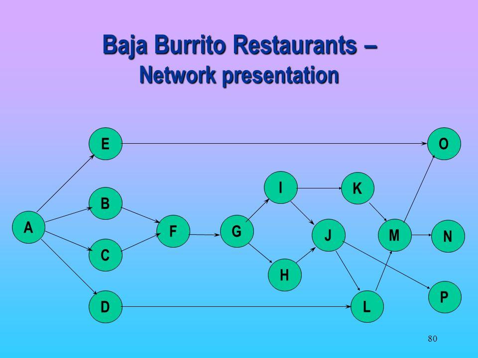 Baja Burrito Restaurants – Network presentation