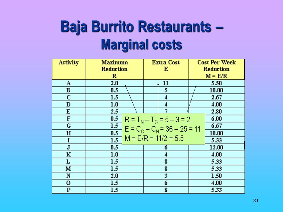 Baja Burrito Restaurants – Marginal costs