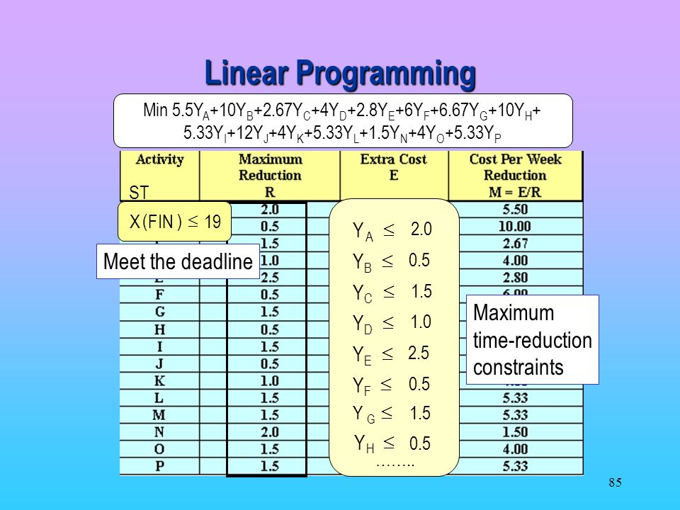Linear Programming Meet the deadline Maximum time-reduction