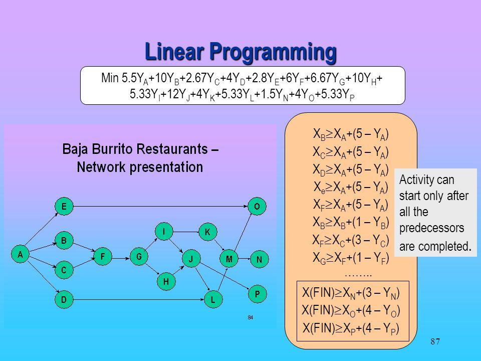 Linear Programming Min 5.5YA+10YB+2.67YC+4YD+2.8YE+6YF+6.67YG+10YH+ 5.33YI+12YJ+4YK+5.33YL+1.5YN+4YO+5.33YP.