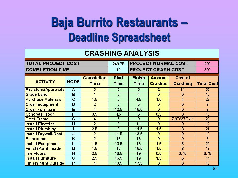 Baja Burrito Restaurants – Deadline Spreadsheet