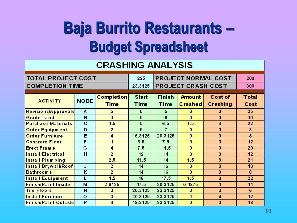 Baja Burrito Restaurants – Budget Spreadsheet