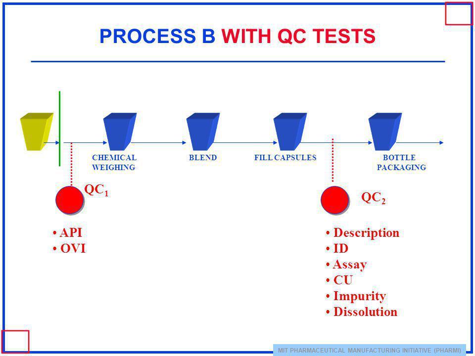 PROCESS B WITH QC TESTS QC1 QC2 API OVI Description ID Assay CU