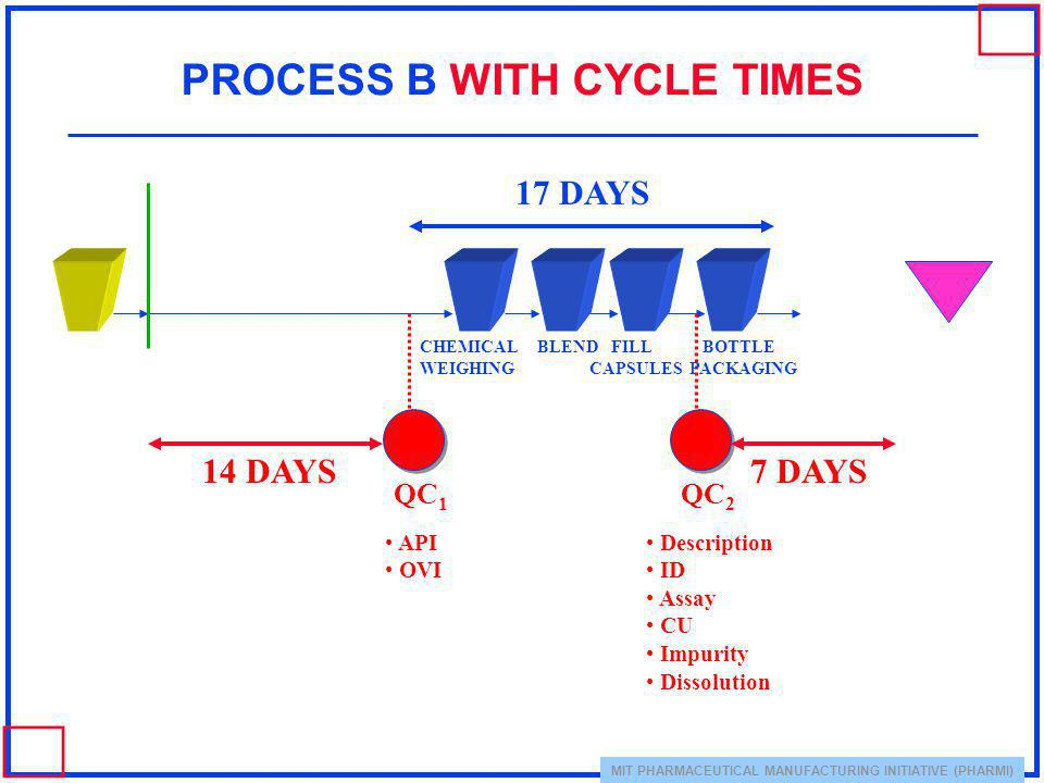 PROCESS B WITH CYCLE TIMES