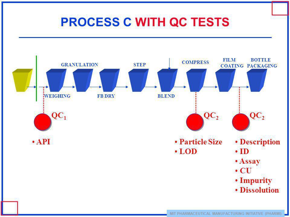 PROCESS C WITH QC TESTS QC1 QC2 QC2 API Particle Size LOD Description