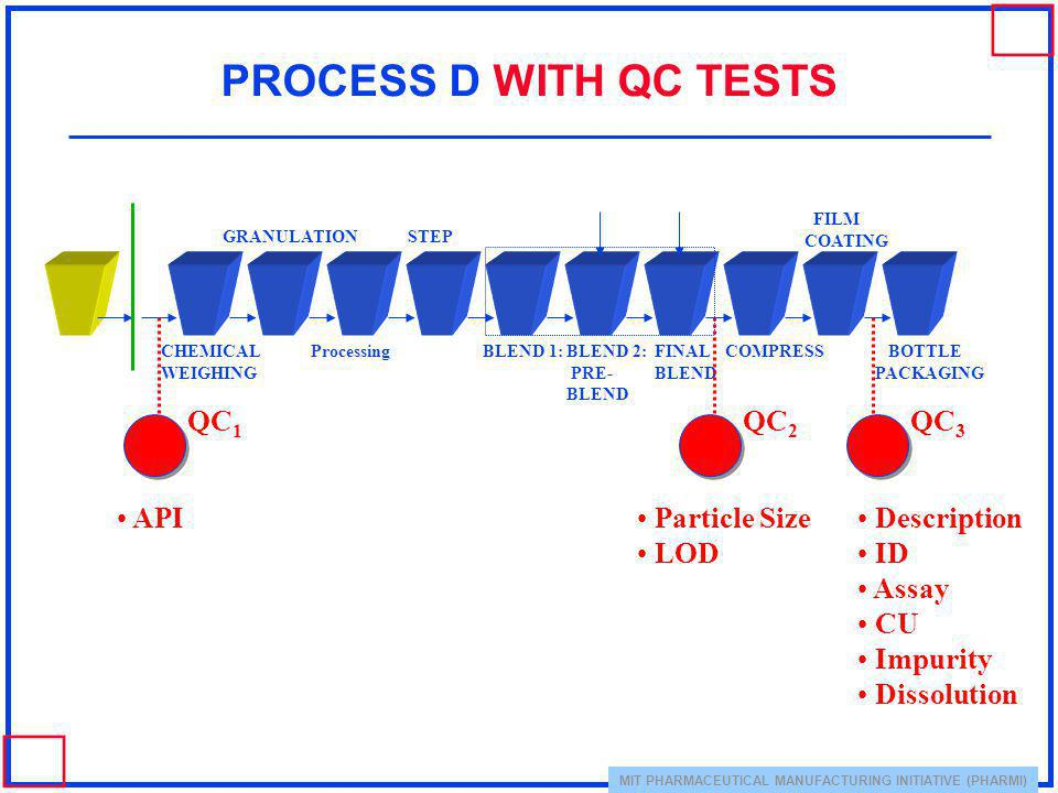 PROCESS D WITH QC TESTS QC1 QC2 QC3 API Particle Size LOD Description