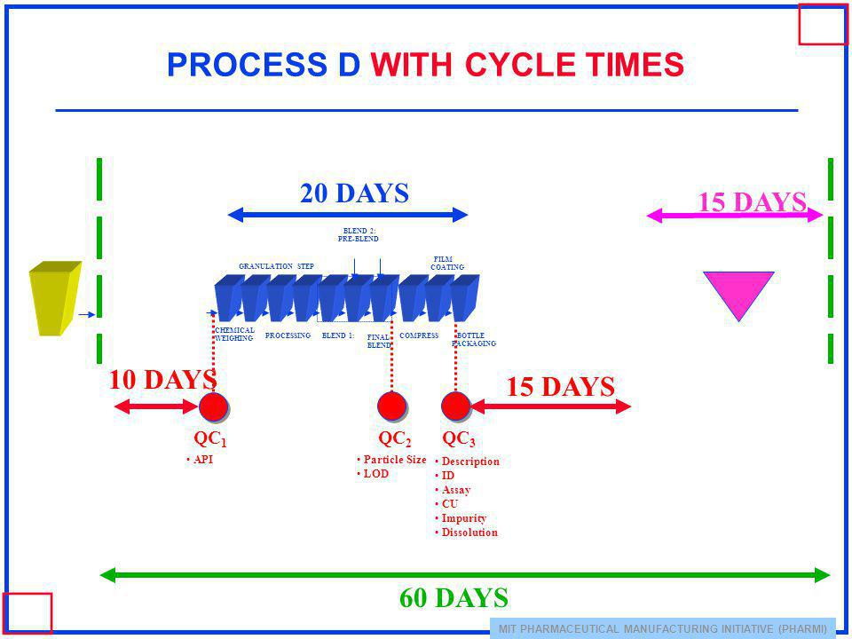 PROCESS D WITH CYCLE TIMES