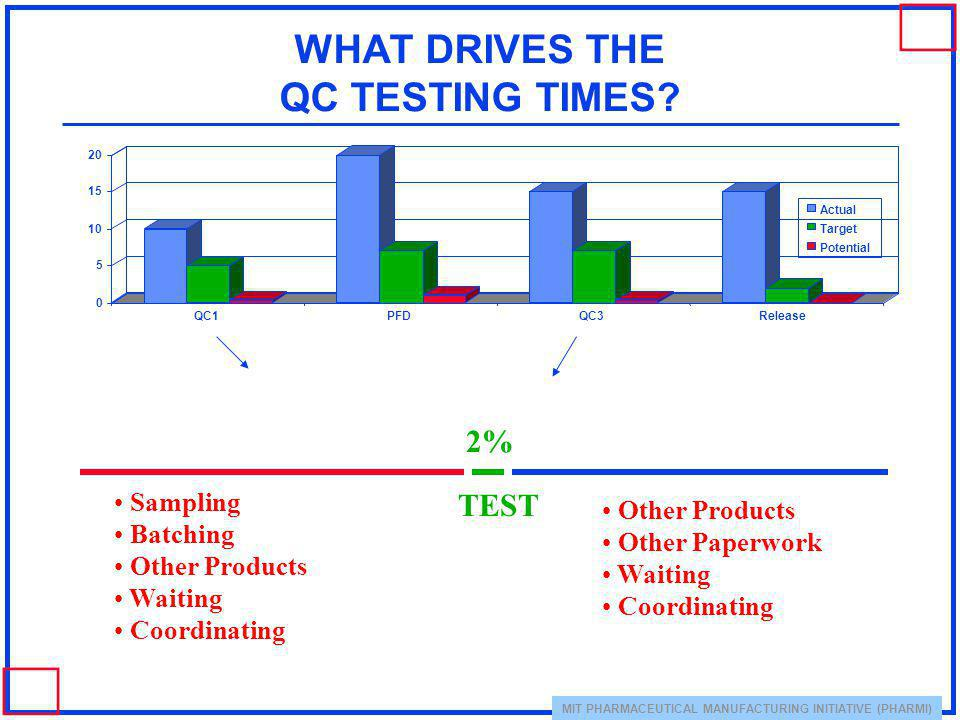 WHAT DRIVES THE QC TESTING TIMES