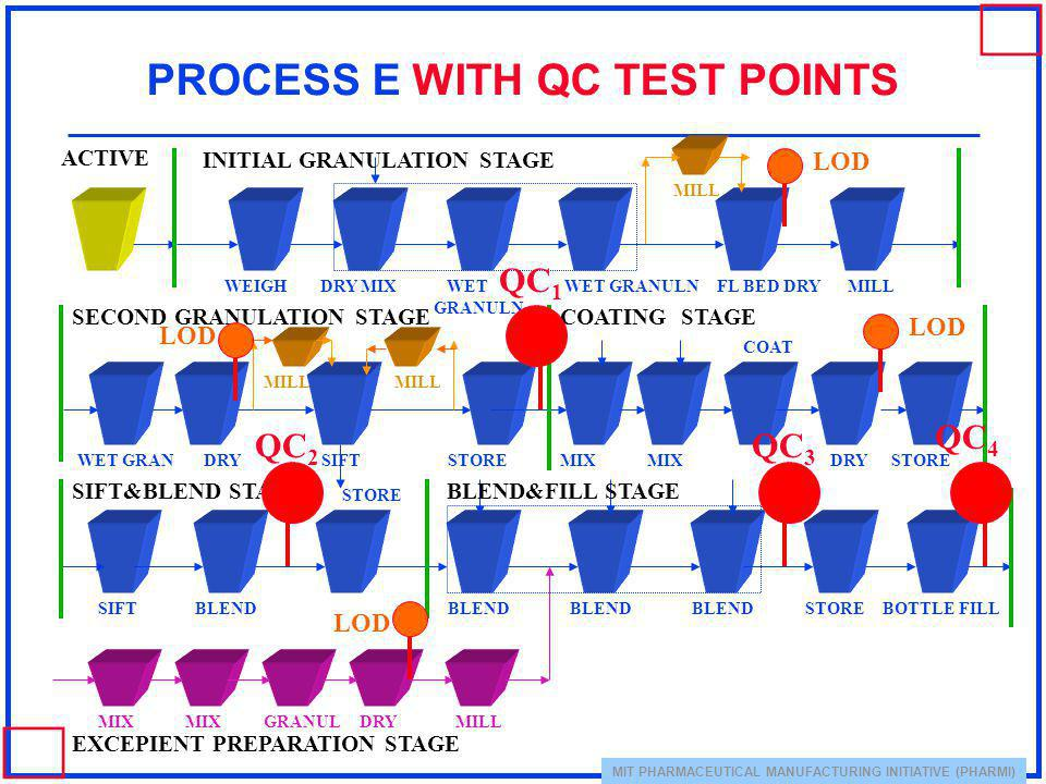 PROCESS E WITH QC TEST POINTS