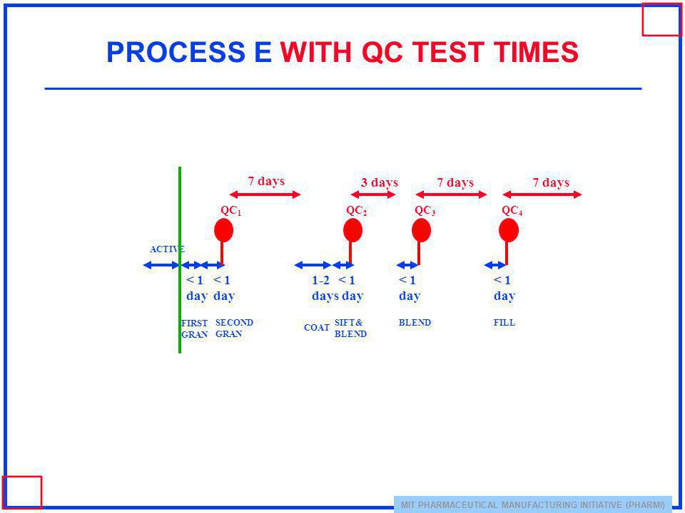 PROCESS E WITH QC TEST TIMES