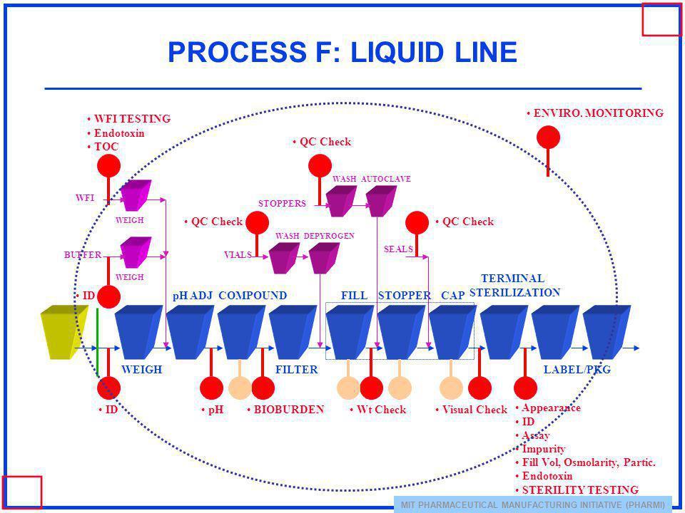 PROCESS F: LIQUID LINE ENVIRO. MONITORING WFI TESTING Endotoxin TOC
