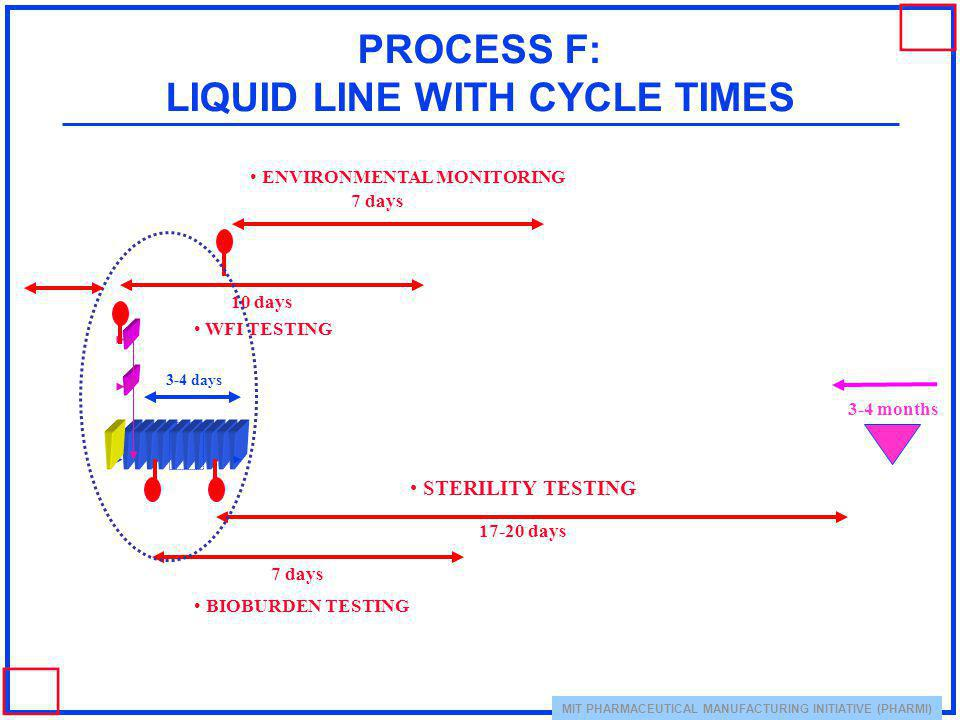 PROCESS F: LIQUID LINE WITH CYCLE TIMES