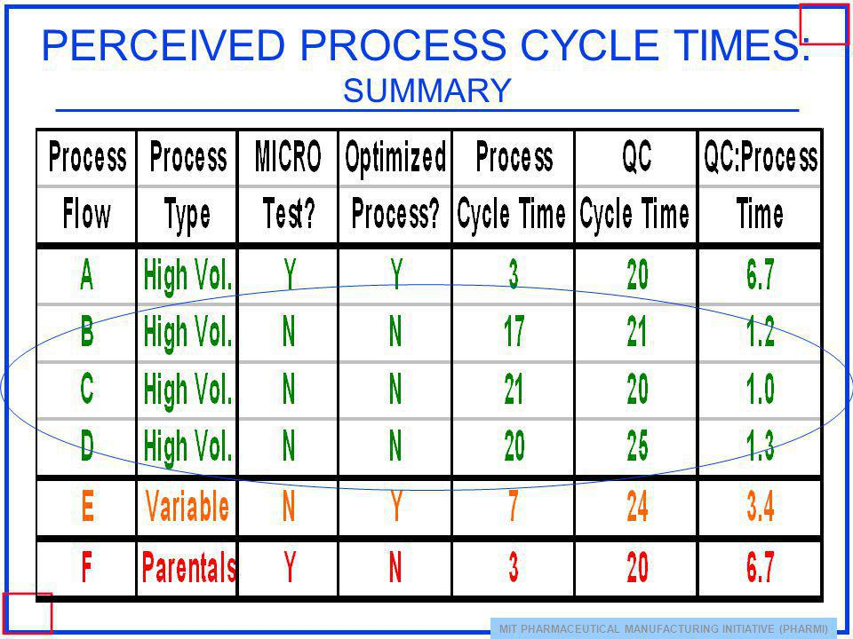 PERCEIVED PROCESS CYCLE TIMES: SUMMARY