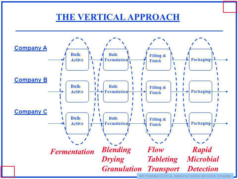 THE VERTICAL APPROACH Blending Drying Granulation Flow Tableting