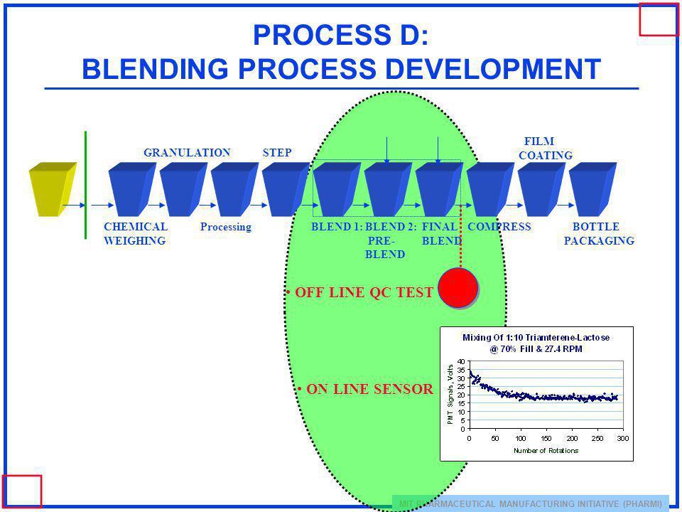 PROCESS D: BLENDING PROCESS DEVELOPMENT