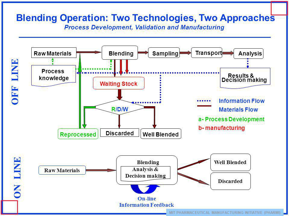 Blending Operation: Two Technologies, Two Approaches