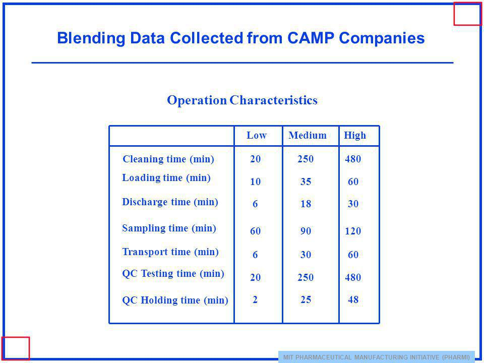 Blending Data Collected from CAMP Companies Operation Characteristics