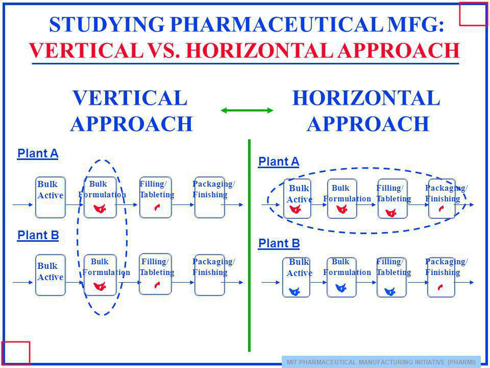 STUDYING PHARMACEUTICAL MFG: VERTICAL VS. HORIZONTAL APPROACH