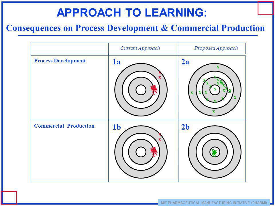 APPROACH TO LEARNING: Consequences on Process Development & Commercial Production. Current Approach.
