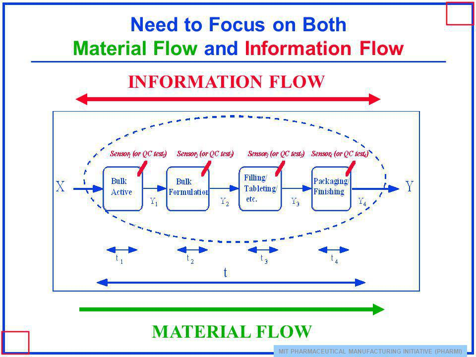Need to Focus on Both Material Flow and Information Flow