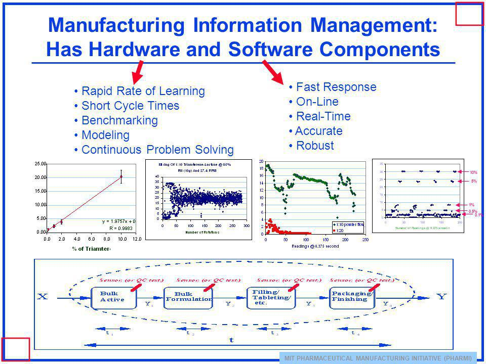 Manufacturing Information Management: Has Hardware and Software Components