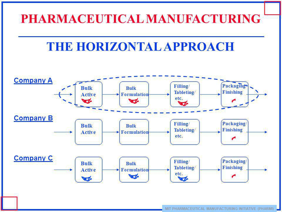 PHARMACEUTICAL MANUFACTURING THE HORIZONTAL APPROACH