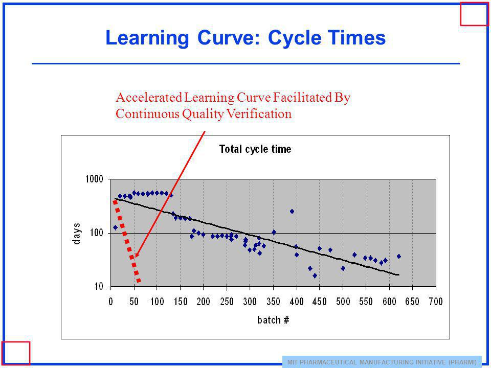 Learning Curve: Cycle Times
