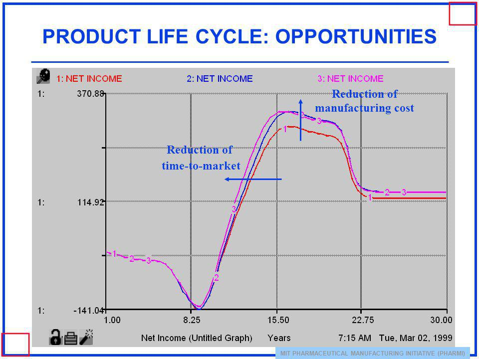 PRODUCT LIFE CYCLE: OPPORTUNITIES