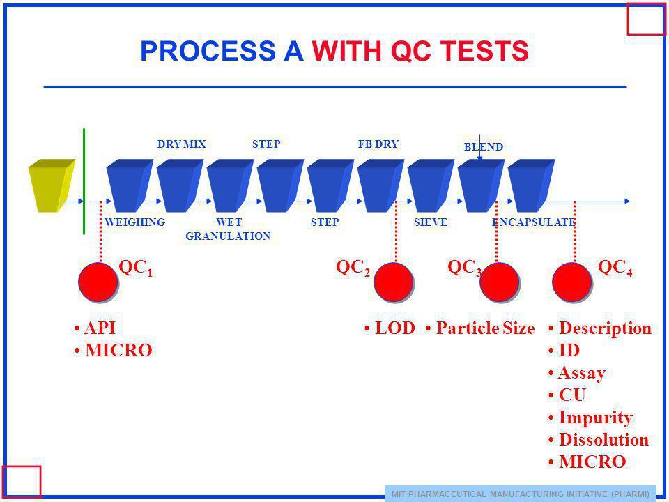PROCESS A WITH QC TESTS QC1 QC2 QC3 QC4 API MICRO LOD Particle Size