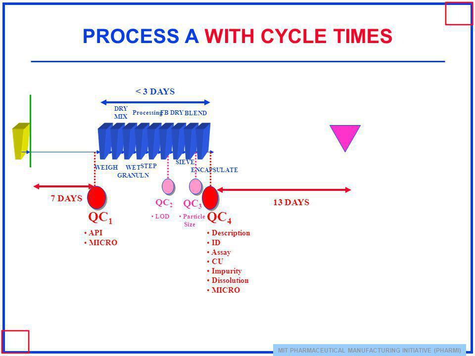 PROCESS A WITH CYCLE TIMES