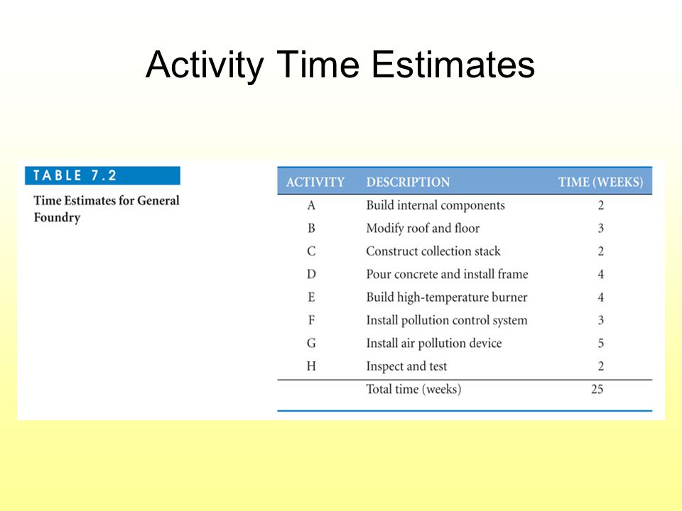 Activity Time Estimates