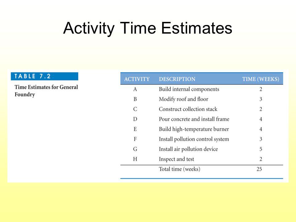 Activity Time Estimates