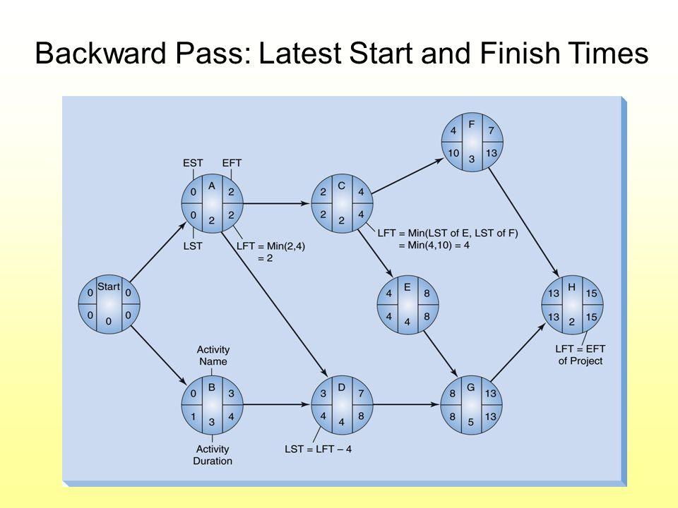 Backward Pass: Latest Start and Finish Times