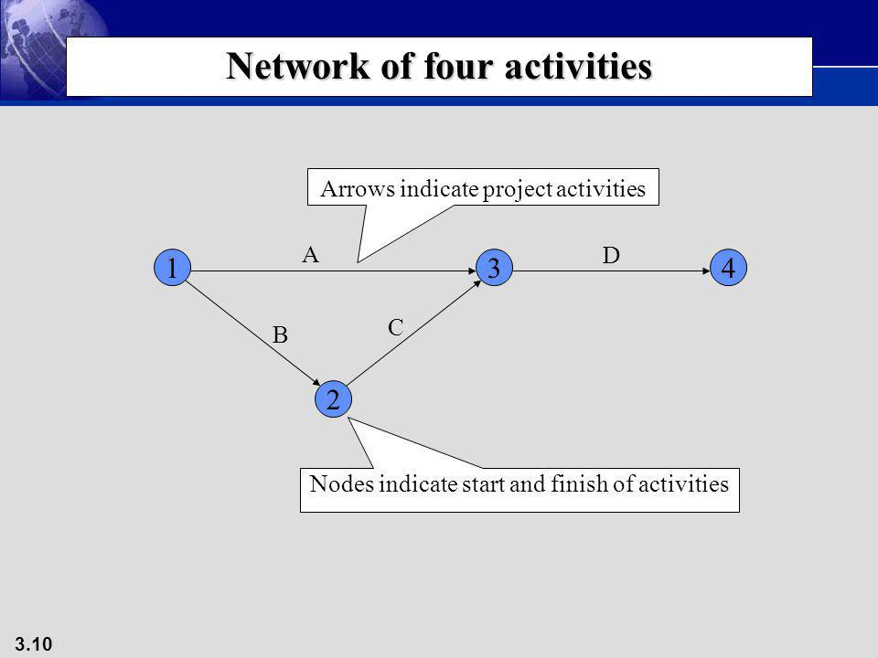Network of four activities