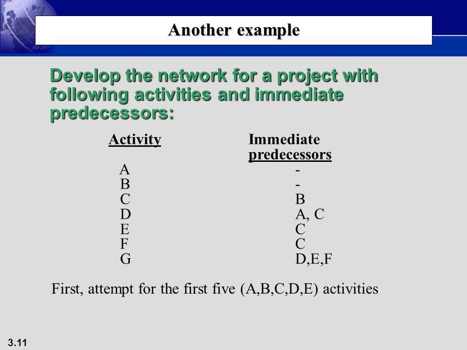Another example Develop the network for a project with following activities and immediate predecessors: