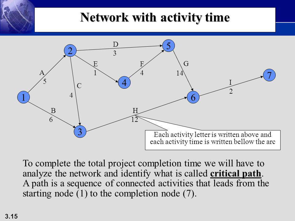 Network with activity time